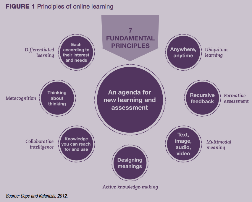 Figure 1 principles of online learning