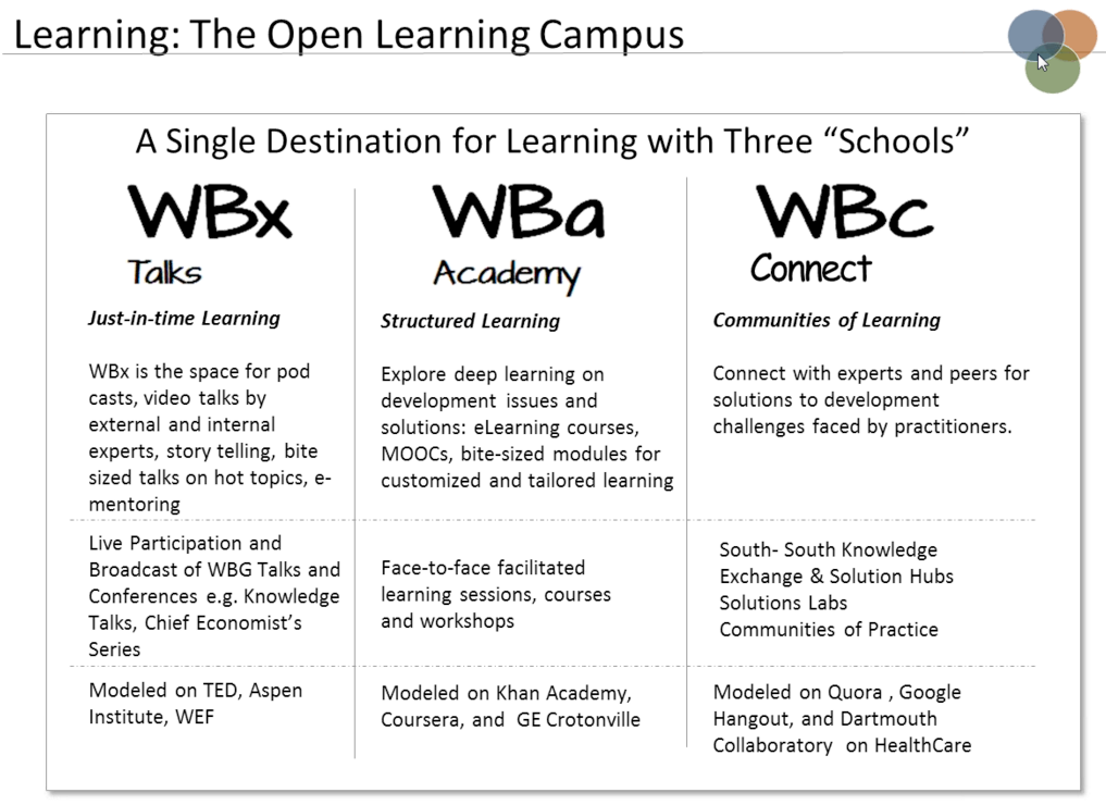 World Bank Open Campus