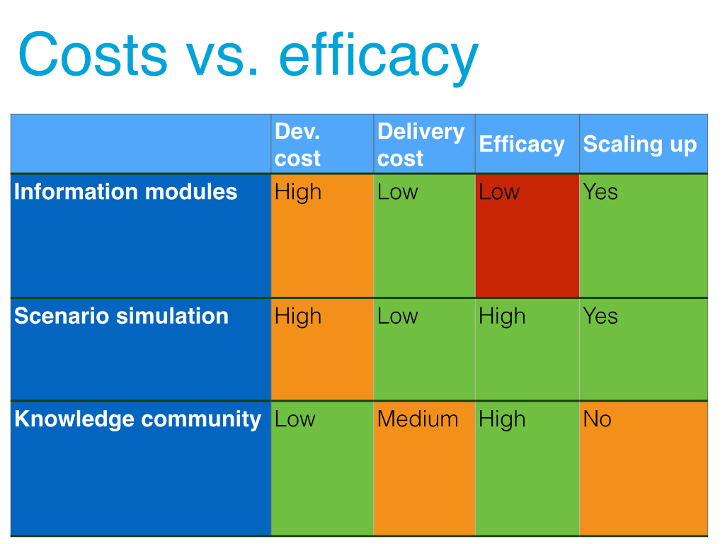 Costs vs. efficacy