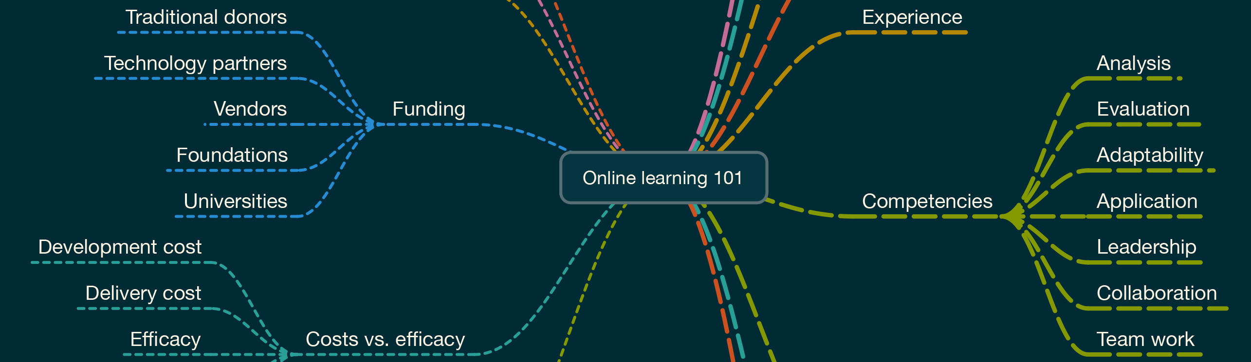 Online learning 101 mindmap excerpt