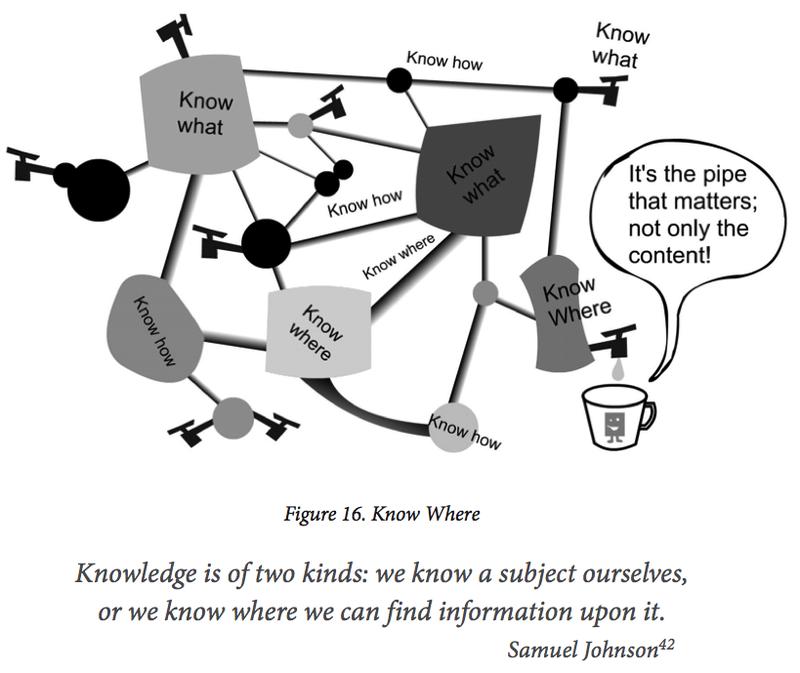 Figure 16 Know Where
