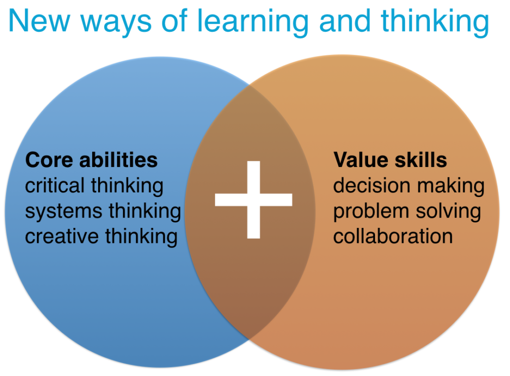 New ways of learning and thinking